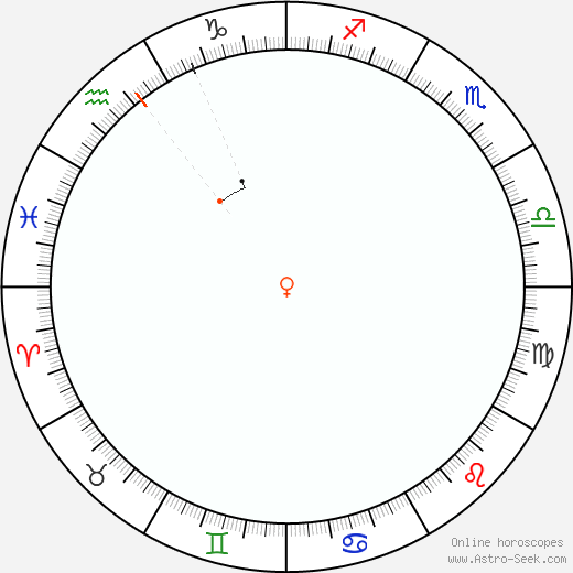 Venere Retrograde Astro Calendar 1982