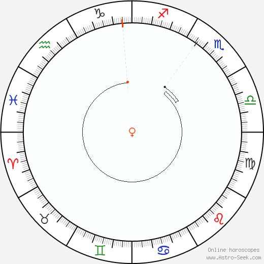 Venere Retrograde Astro Calendar 1986
