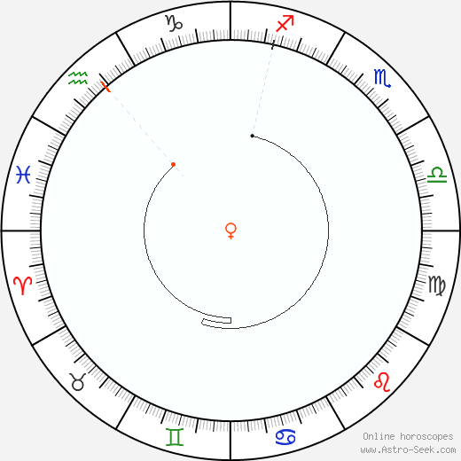 Venere Retrograde Astro Calendar 1988