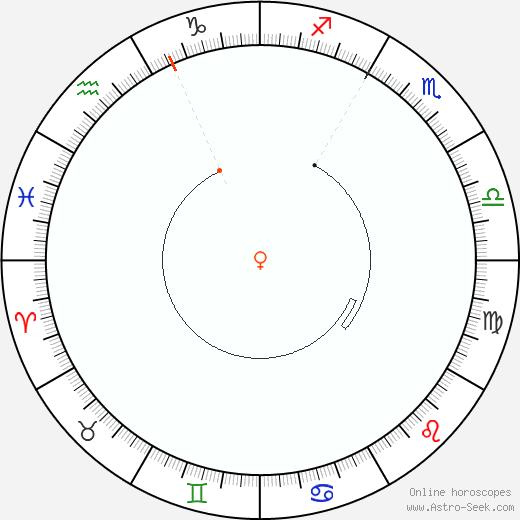 Venere Retrograde Astro Calendar 1991