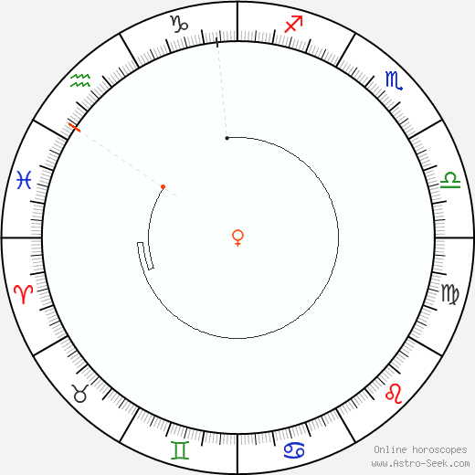Venere Retrograde Astro Calendar 1993
