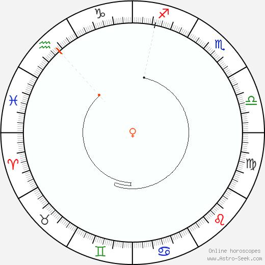 Venere Retrograde Astro Calendar 1996