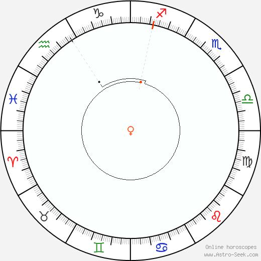 Venere Retrograde Astro Calendar 1997