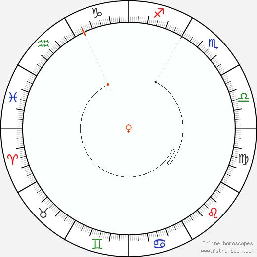 Venere Retrograde Astro Calendar 1999
