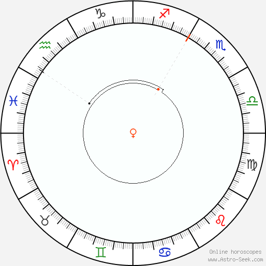Venere Retrograde Astro Calendar 2000