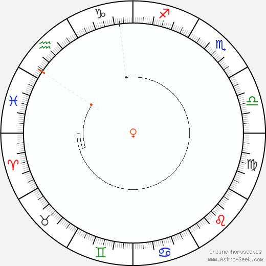 Venere Retrograde Astro Calendar 2001