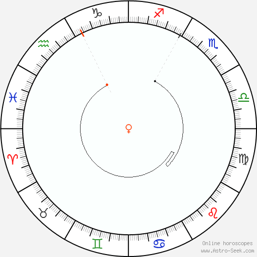 Venere Retrograde Astro Calendar 2007