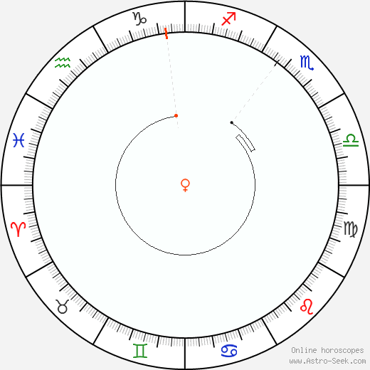 Venere Retrograde Astro Calendar 2010