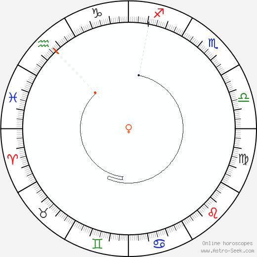 Venere Retrograde Astro Calendar 2012