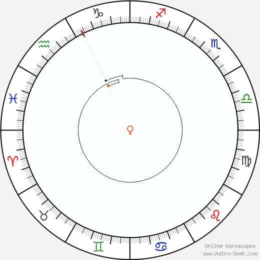 Venere Retrograde Astro Calendar 2014