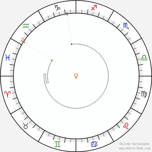 Venere Retrograde Astro Calendar 2017