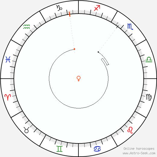 Venere Retrograde Astro Calendar 2018