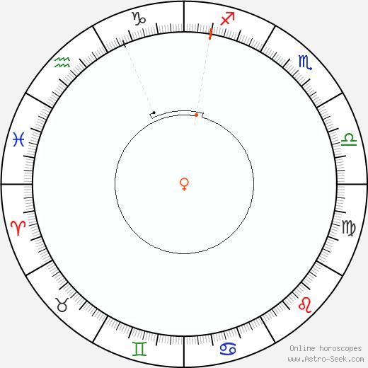 Venere Retrograde Astro Calendar 2021