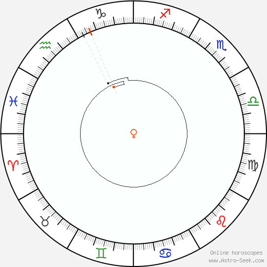 Venere Retrograde Astro Calendar 2022