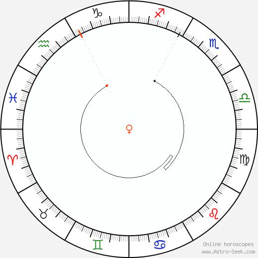 Venere Retrograde Astro Calendar 2023
