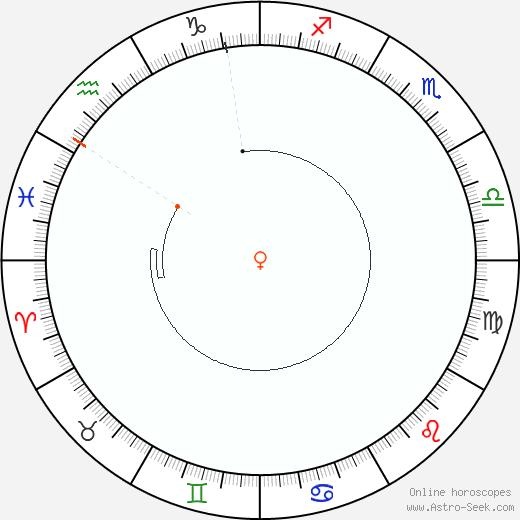 Venere Retrograde Astro Calendar 2025