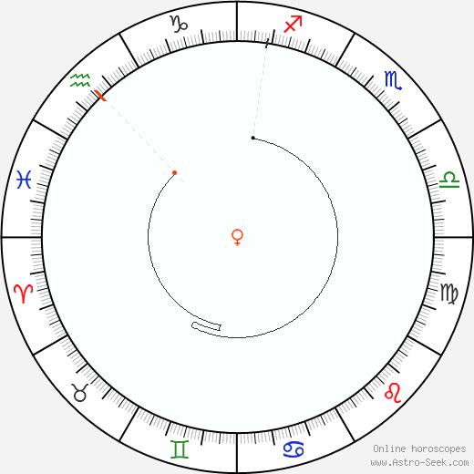 Venere Retrograde Astro Calendar 2028