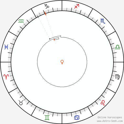 Venere Retrograde Astro Calendar 2030