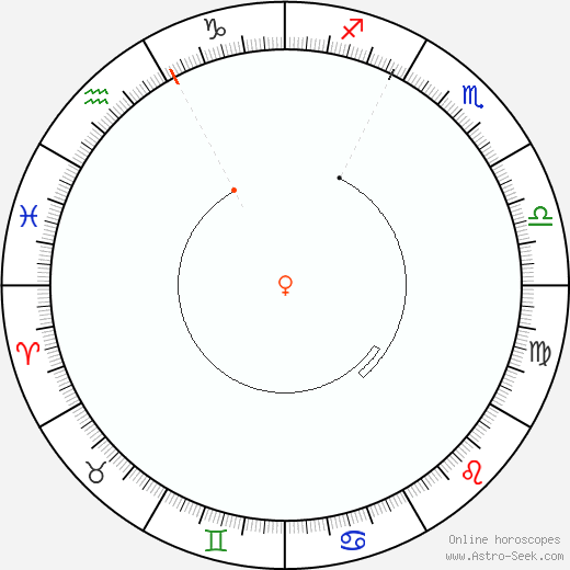 Venere Retrograde Astro Calendar 2031