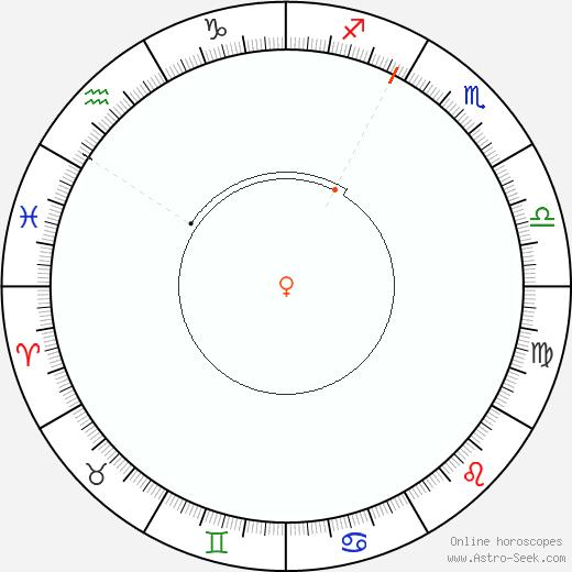 Venere Retrograde Astro Calendar 2032