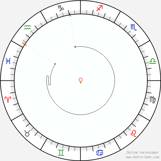 Venere Retrograde Astro Calendar 2033