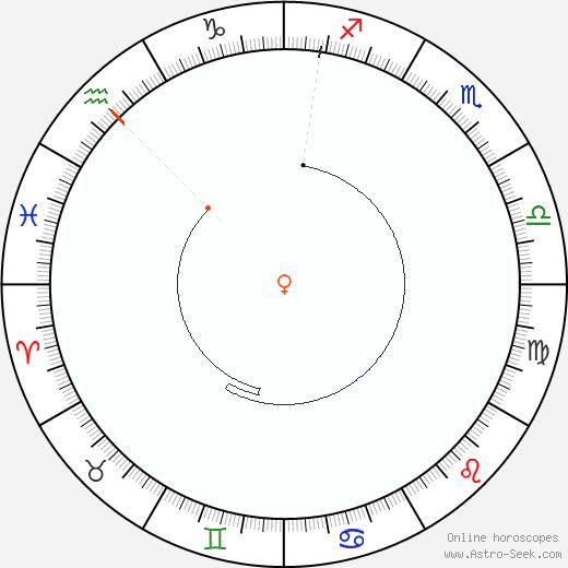 Venere Retrograde Astro Calendar 2036
