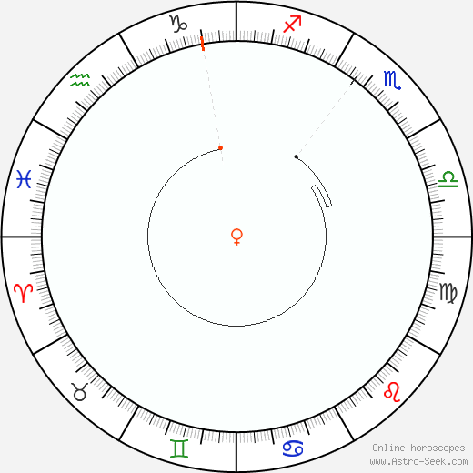 Venere Retrograde Astro Calendar 2042