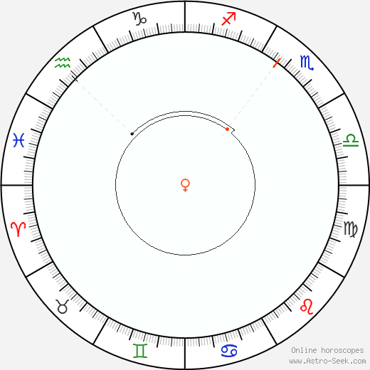 Venere Retrograde Astro Calendar 2043