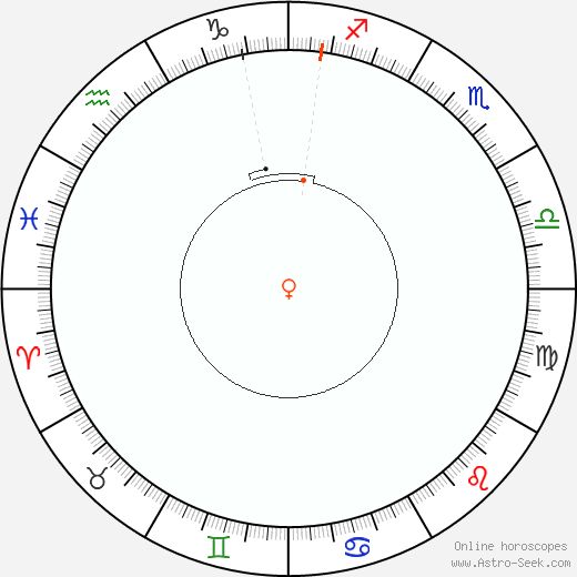 Venere Retrograde Astro Calendar 2045