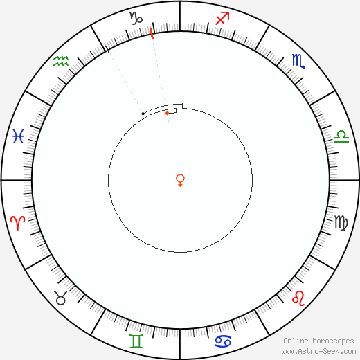 Venere Retrograde Astro Calendar 2046