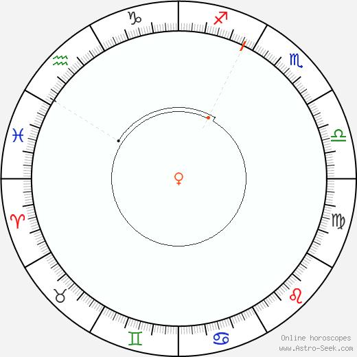 Venere Retrograde Astro Calendar 2048