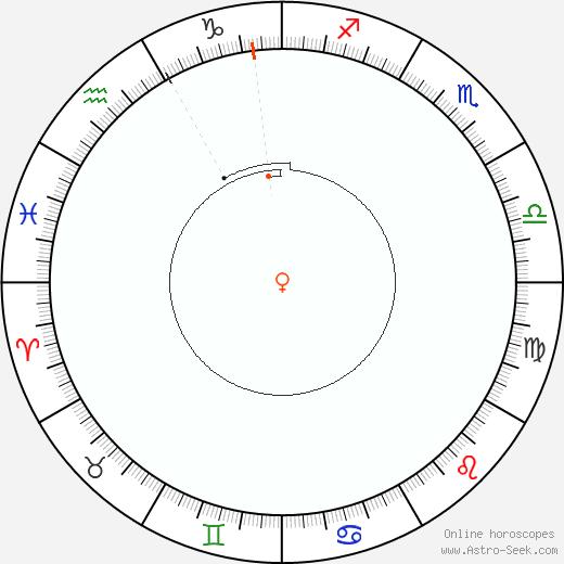 Venere Retrograde Astro Calendar 2054