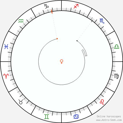 Venere Retrograde Astro Calendar 2058