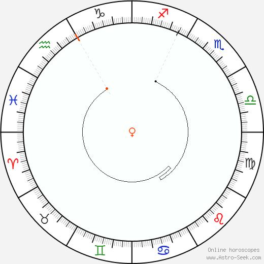 Venere Retrograde Astro Calendar 2063