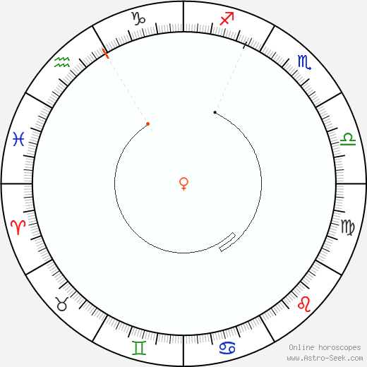 Venere Retrograde Astro Calendar 2071