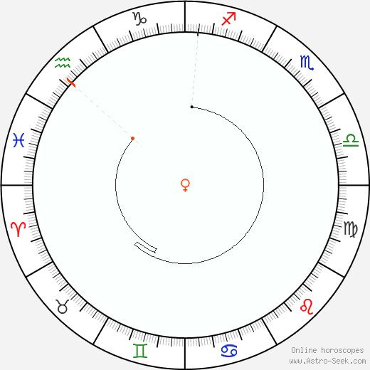 Venere Retrograde Astro Calendar 2076