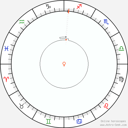 Venere Retrograde Astro Calendar 2077