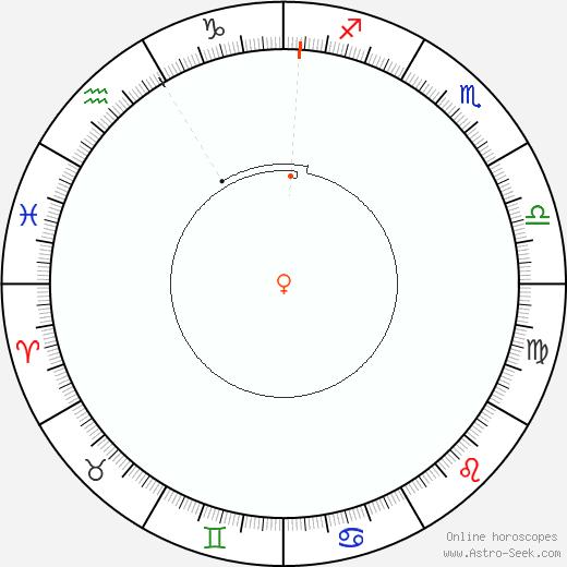 Venere Retrograde Astro Calendar 2078