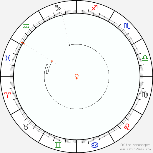 Venere Retrograde Astro Calendar 2081