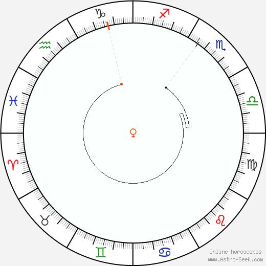Venere Retrograde Astro Calendar 2082