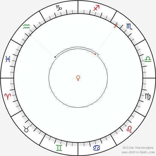 Venere Retrograde Astro Calendar 2083