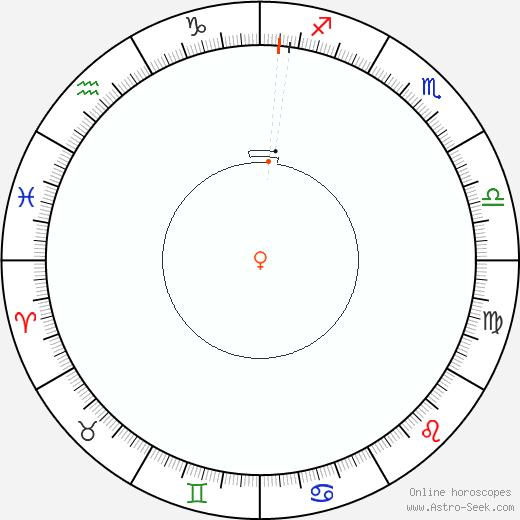 Venere Retrograde Astro Calendar 2085