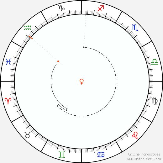 Venere Retrograde Astro Calendar 2092