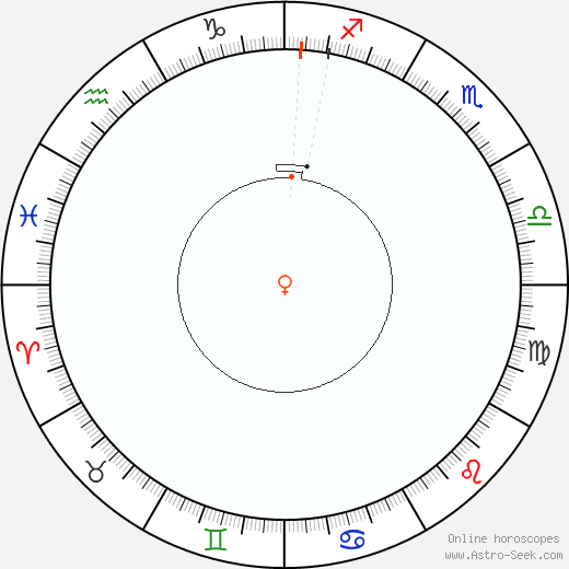 Venere Retrograde Astro Calendar 2093