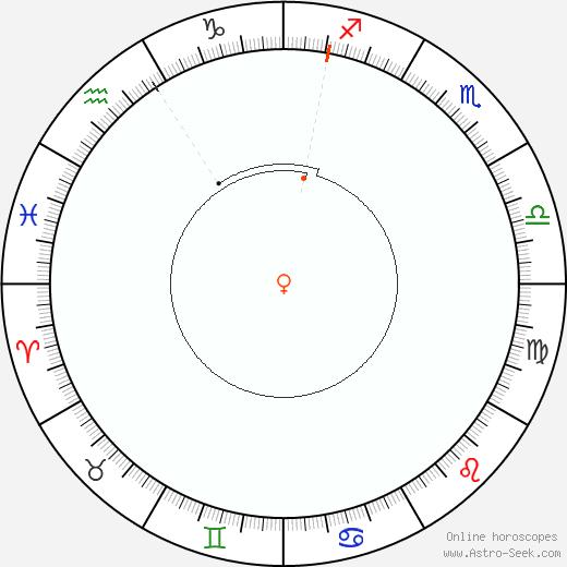 Venere Retrograde Astro Calendar 2094