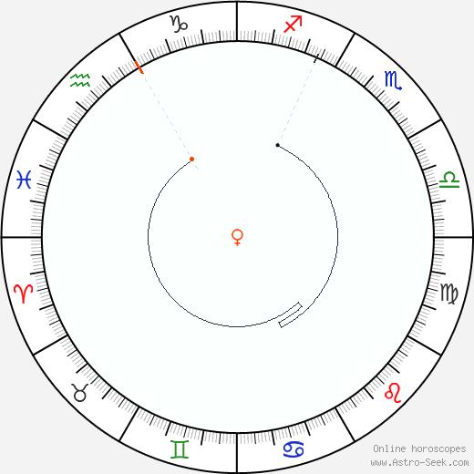 Venus Retrograde Astro Calendar 1828