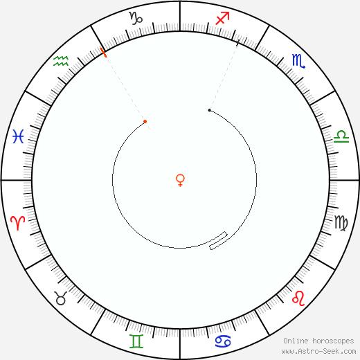 Venus Retrograde Astro Calendar 1836