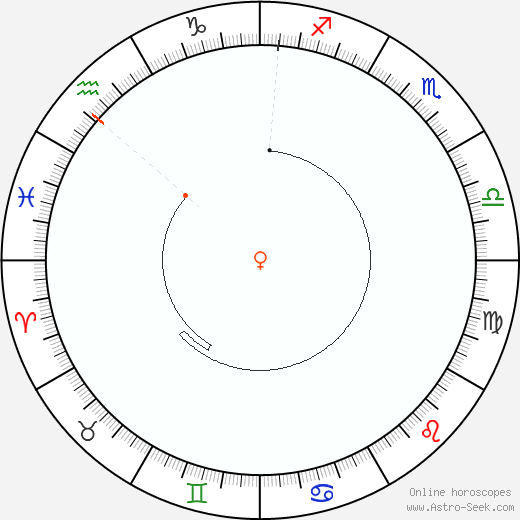 Venus Retrograde Astro Calendar 1849