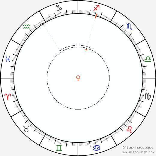 Venus Retrograde Astro Calendar 1859