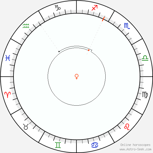 Venus Retrograde Astro Calendar 1891